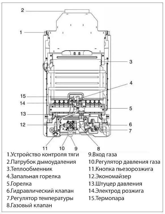 Теплообменник газ колонка beretta 14 купить теплообменник типа пакинокс